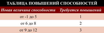 Таблица повышения способностей.jpg