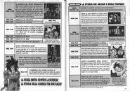 Cronologia anime DBGT