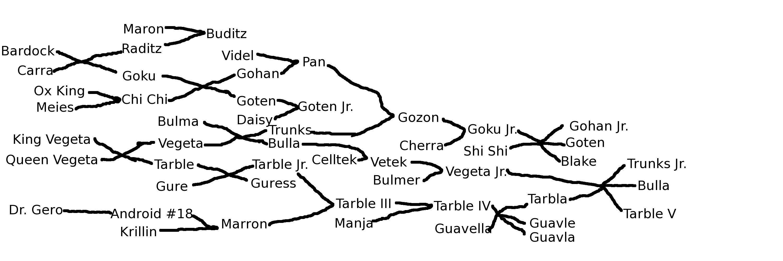 Dragon Ball Z Saiyan Family Tree (Gozon)