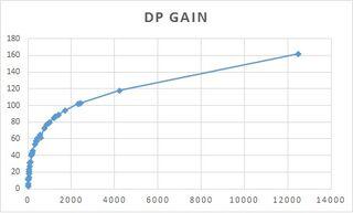 DP gain against XP gain