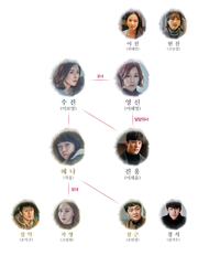 Mother(TVN) Chart.png