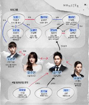 Monster(MBC) Chart.jpg