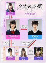 KuzunoHonkai Chart.jpg