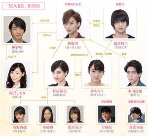 MARS(NTV) Chart.jpg