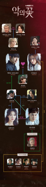 Flower Of Evil Wiki Drama Fandom Scarlet heart ryeo capitulo 20 completo. flower of evil wiki drama fandom