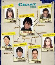 KaitoYamaneko Chart.jpg