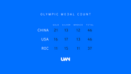 UWN olympic medal count (July 31, 2021)