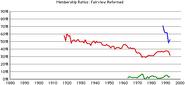 Fairview-rca-rates