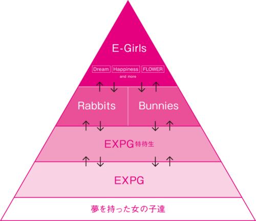 E-girls Pyramid system.png