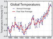 Global warming 1