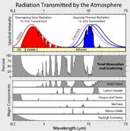 Atmospheric Transmission