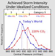 Hurricane Intensity Shift