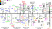 Breach's Timeline