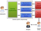 PWr - Istota, zadania i klasyfikacja systemów ekspertowych
