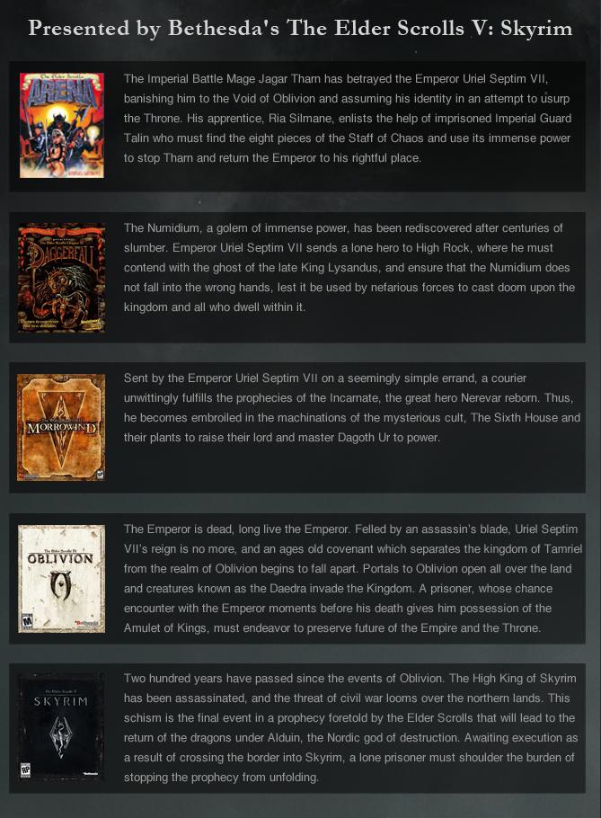 Bethesda Softworks/The History of The Elder Scrolls