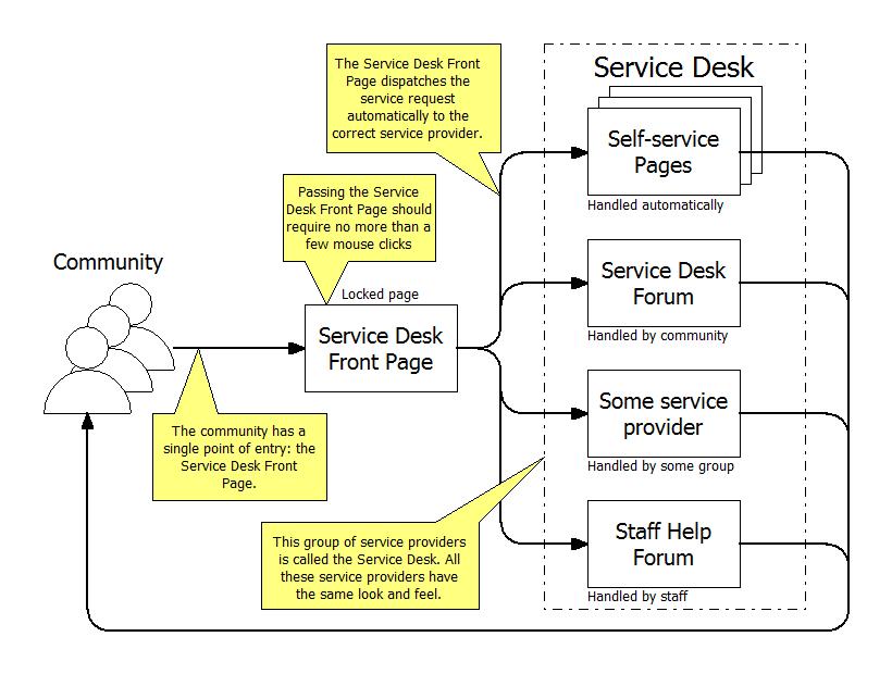 Service Desk v2.png