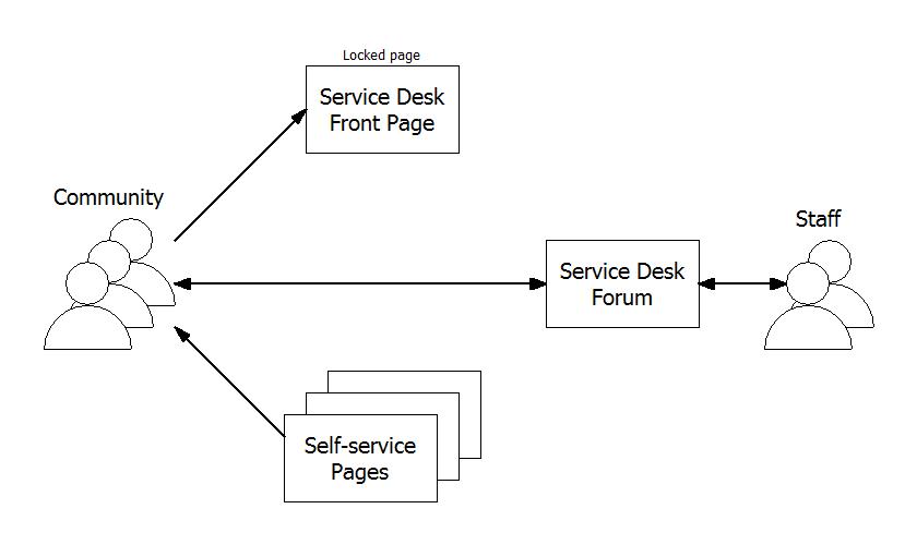 Service Desk.png