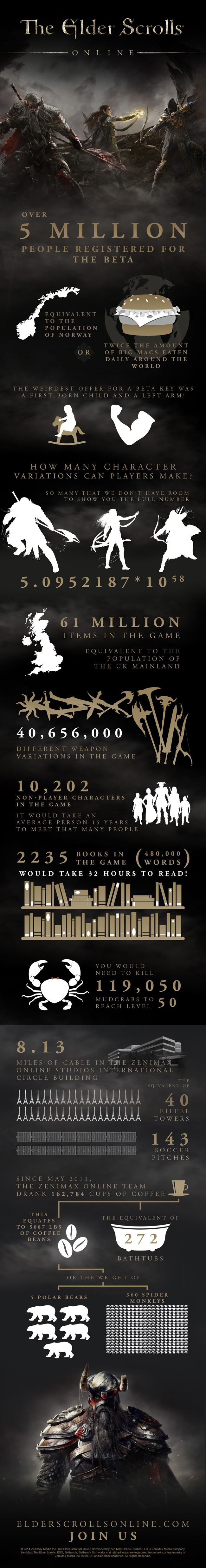 Jimeee/The Elder Scrolls Online: By the Numbers