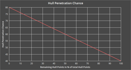 Hull Penetration-0.png