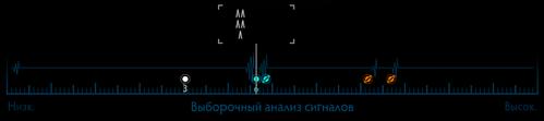 Сканер-детектор FSS шкала сигналов