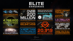 Elite Dangerous 5th Anniversary infographic.png