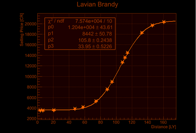 Lavian Brandy Price Increase
