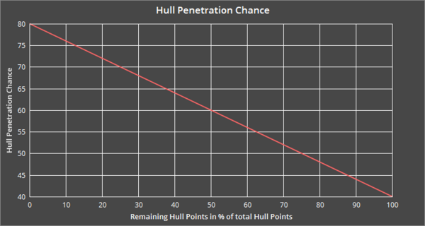Hull Penetration graph.png