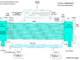 Condenser (steam turbine)
