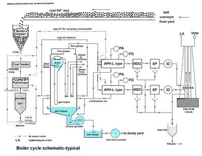 Dores-Boiler Cycle diag1.png