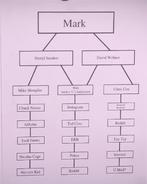 Mark Zuckerberg's Organisational Chart