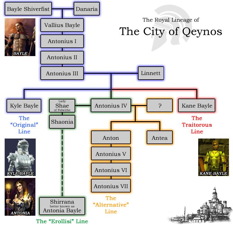 Qeynos Rulers