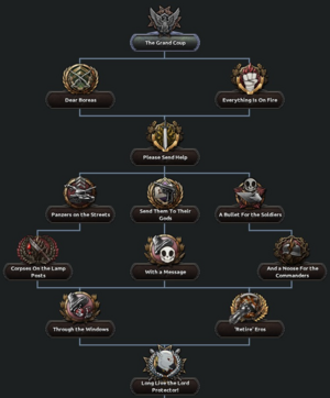 Lord Protector Anarchy Focus Tree.png