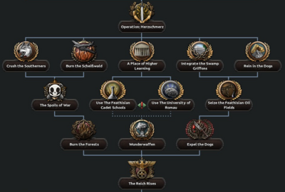 Lord Protector Operation Herzschmerz Focus Tree.png