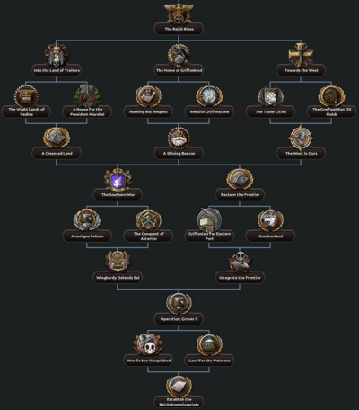 Lord Protector Expansion Focus Tree.png