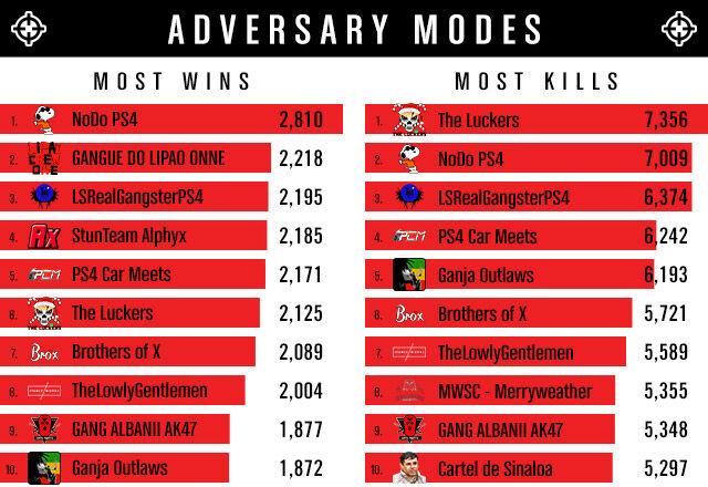 GTA Online - Estadísticas modos Adversario 2015.jpg