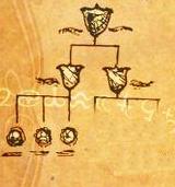 Familia Trelawney