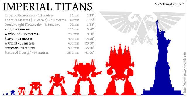 Titán tamaño altura Titanes Warhammer 40k Wikihammer Escala Scale.jpg
