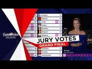 The Jury votes of the Eurovision Song Contest 2021