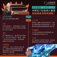WKCD Palace-Timeline