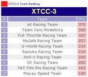Xtcc3 team ranking.jpg