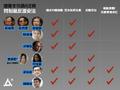 2020立法會選舉政府擬DQ民主派參選人20200725(眾新聞)