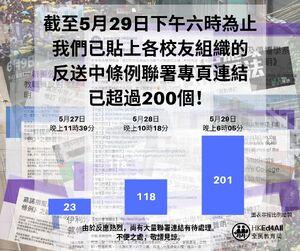 逃犯條例 petitionstats