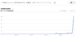 Lam google trend