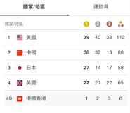 2020年東京奧運獎牌榜1