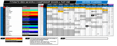 F1Fanatic S4 final drivers standings-1.png