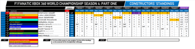 F1Fanatic S4 team standings round 13-1.png