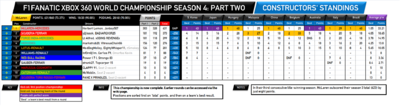 F1Fanatic S4 final team standings-2.png