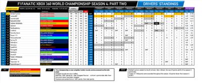 F1Fanatic S4 final drivers standings-2.png