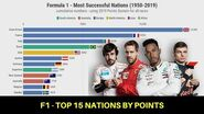Formula 1 - Most Successful Nations (1950-2019)-0