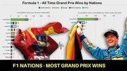 Formula 1 Nations - Most Grand Prix Wins